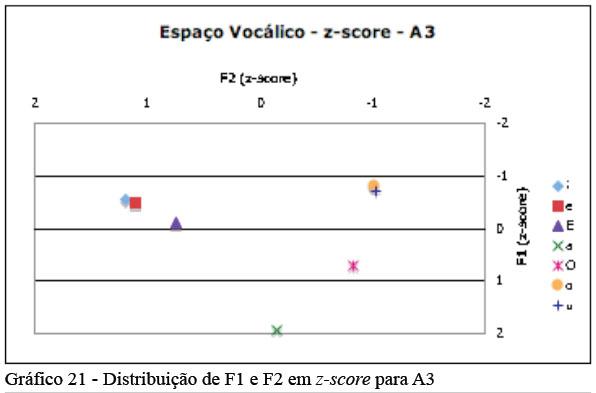 Polígono vocálico